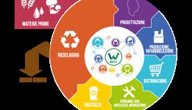 Verso l'economia circolare della plastica in Europa e in Italia